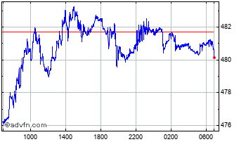Intraday UK Sterling vs Hungary Forint Chart