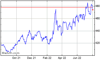 1 Year UK Sterling vs Hungary Forint Chart