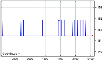 Intraday UK Sterling vs Israel New Shekel Chart