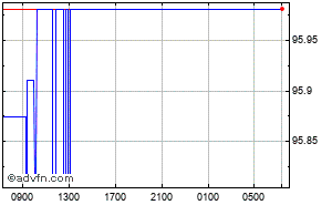 British Pound - Indian Rupee Intraday Forex Chart