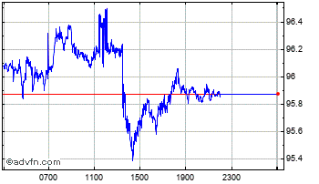 Intraday UK Sterling vs Indian Rupee Chart