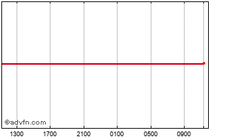 Intraday UK Sterling vs Comoros Franc Chart