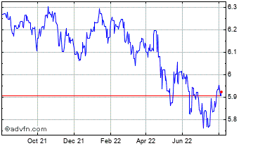 1 Year UK Sterling vs Libya Dinar Chart