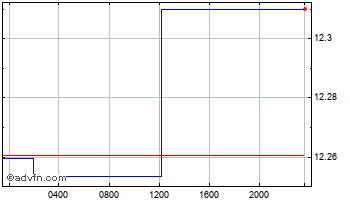 Intraday UK Sterling vs Moroccan Dihram Chart