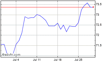 1 Month UK Sterling vs Macedonia Denar Chart