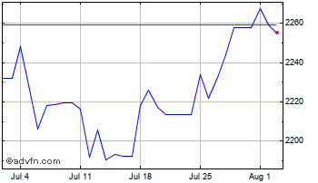 1 Month UK Sterling vs Myanmar Kyat Chart