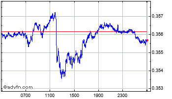 Intraday UK Sterling vs Maltese Lira Chart