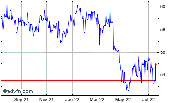 1 Year UK Sterling vs Mauritius Rupee Chart