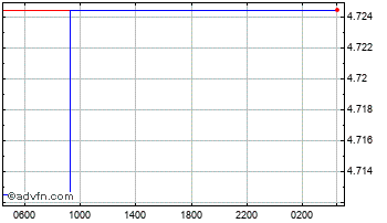 Intraday UK Sterling vs Peru New Sol Chart