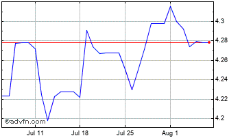 1 Month UK Sterling vs Papua New Guinea  Chart