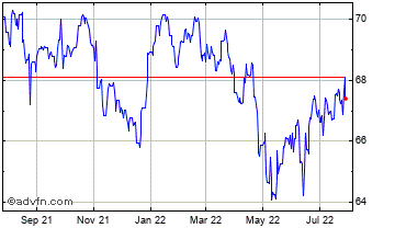 1 Year UK Sterling vs Philippines Peso Chart
