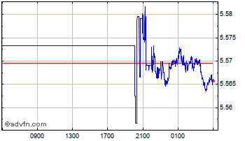 Intraday UK Sterling vs Poland Zloty Chart
