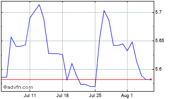 1 Month UK Sterling vs Poland Zloty Chart