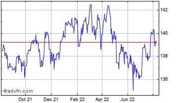 1 Year UK Sterling vs Serbia Dinar Chart