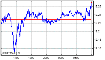 Intraday UK Sterling vs Swedish Krona Chart