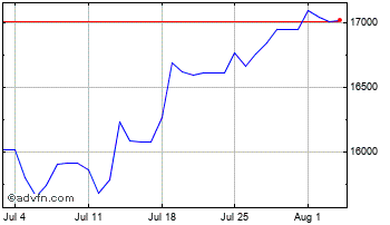 1 Month UK Sterling vs Sierra Leone Leon Chart