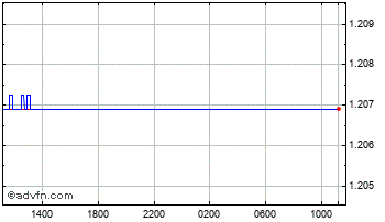 Intraday UK Pound vs US Dollar Chart