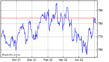 1 Year UK Sterling vs Bceao Cfa Franc Chart