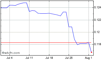 1 Month Ghana Cedi (B) VS United States Dollar Spot (Ghs/USD) Chart