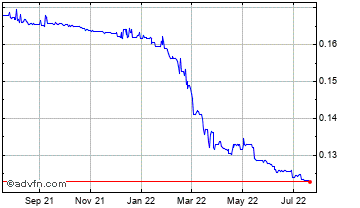 1 Year Ghana Cedi (B) VS United States Dollar Spot (Ghs/USD) Chart