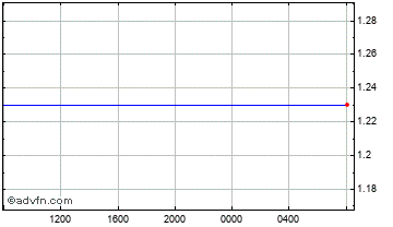 Intraday Gibraltar Pound vs United States Chart