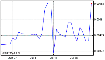 1 Month Guyana Dollar vs United States D Chart