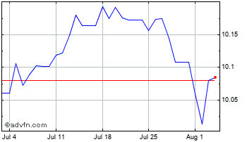 1 Month Hong Kong Dollar vs Indian Rupee Chart