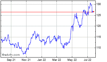 1 Year Hong Kong Dollar (B) VS Norwegian Krone Spot (Hkd/Nok) Chart