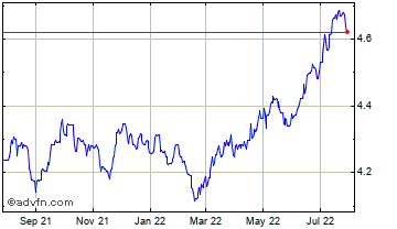 1 Year Hong Kong Dollar vs Thai Baht Chart