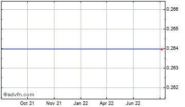 1 Year Croatian Kuna vs Bosnia & Herzeg Chart