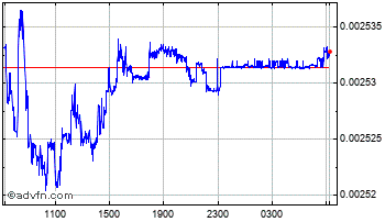 Intraday Hungary Forint vs Euro Chart
