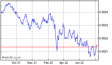 1 Year Hungary Forint (B) VS Pound Sterling Spot (Huf/GBP) Chart