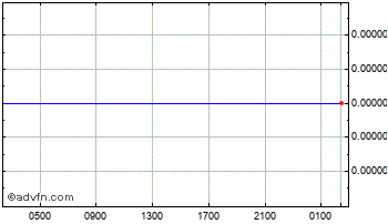 Intraday Indonesian Rupiah vs Euro Chart