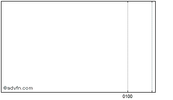 Intraday Indonesian Rupiah vs New Zealand Chart