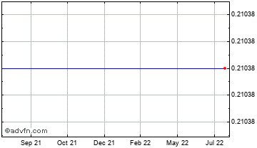 1 Year Israel New Shekel (B) VS Pound Sterling Spot (Ils/GBP) Chart