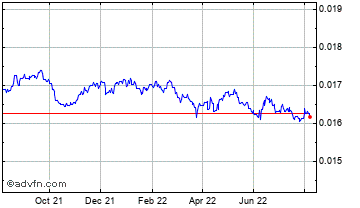 1 Year Indian Rupee vs Canadian Dollar Chart