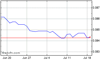 1 Month Indian Rupee vs China Yuan Renmi Chart