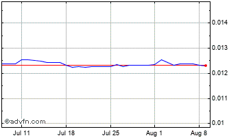 1 Month Indian Rupee vs Euro Chart