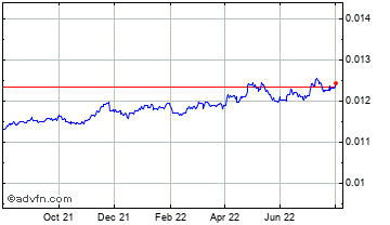 1 Year Indian Rupee vs Euro Chart