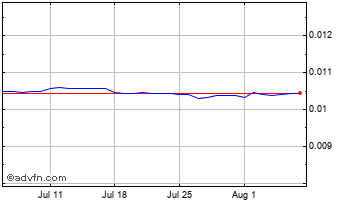 1 Month Indian Rupee vs UK Sterling Chart