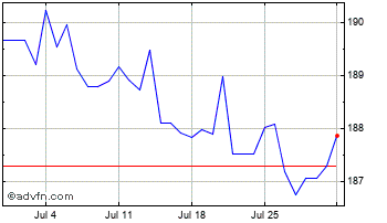 1 Month Indian Rupee vs Indonesian Rupia Chart