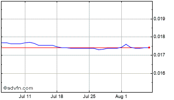 1 Month Indian Rupee vs Singapore Dollar Chart