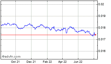 1 Year Indian Rupee vs Singapore Dollar Chart
