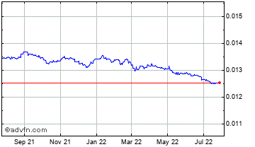 1 Year Indian Rupee vs United States Do Chart