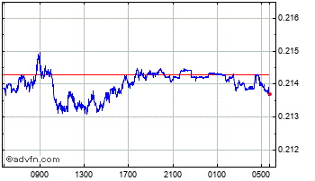 Intraday Indian Rupee vs South African Ra Chart