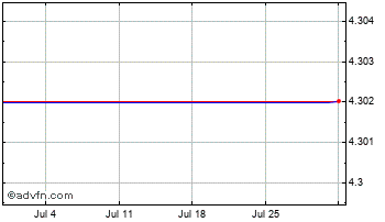 1 Month Japanese Yen vs Armenia Dram Chart