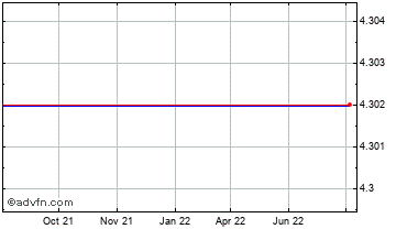 1 Year Japanese Yen vs Armenia Dram Chart