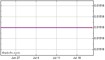 1 Month Japanese Yen vs Bulgaria Lev Chart