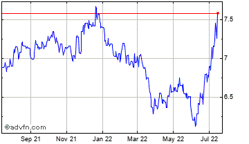 1 Year Japanese Yen vs Chilean Peso Chart
