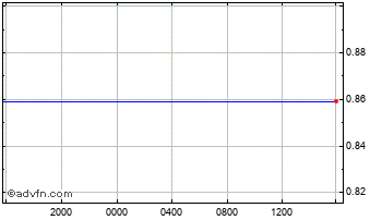 Intraday Japanese Yen vs Cape Verde Escud Chart